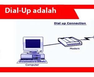 Dial-in adalah: definisi, fungsi, metode koneksi, contoh